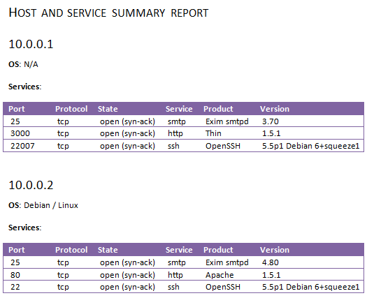 A screenshot of a Word document showing a summary of hosts, port numbers and services in a table format