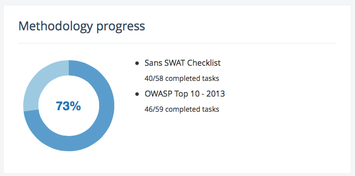 A screenshot showing the new graph that keeps track of your progress in the methodologies of the project.