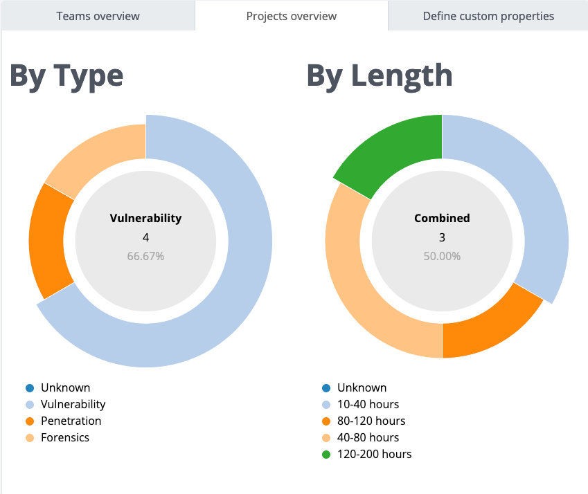 Comparing project metrics in Business Intelligence