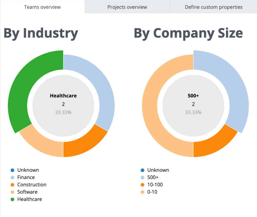 Screenshot of the Business Intelligence Dashboard comparing teams