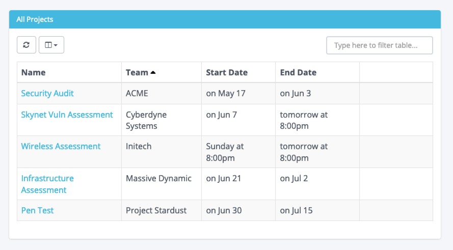 Screenshot of the project table with start and end dates