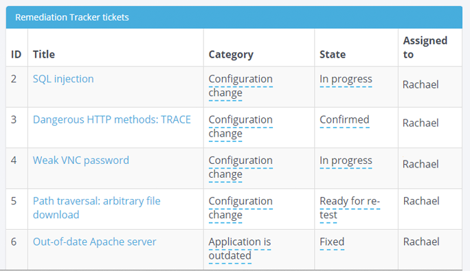 Screenshot of several open security vulnerability tickets to be fixed